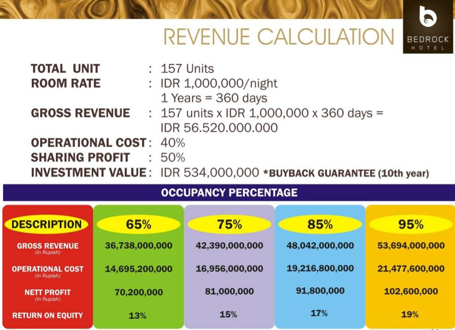 Investment Revenue Calculation Bedrock Hotel Bali