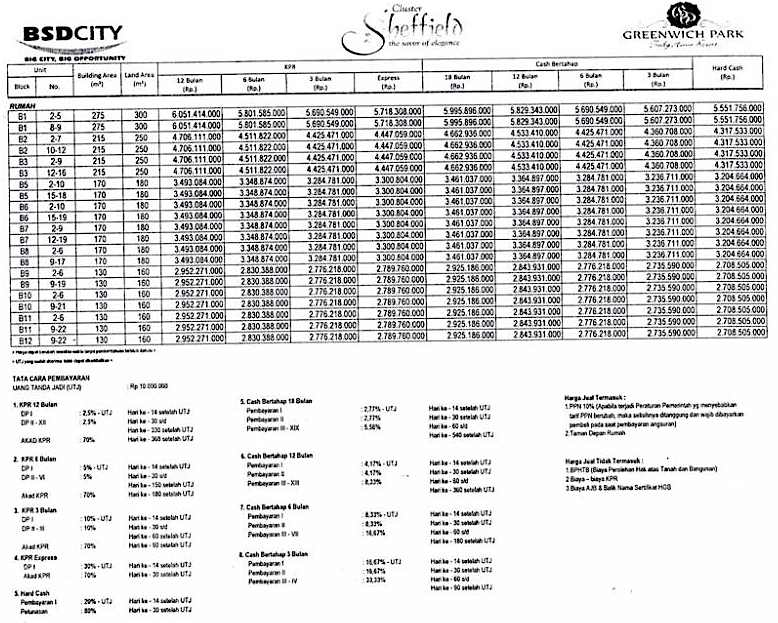 Price List Terbaru Rumah Cluster Sheffield Greenwich Park BSD City