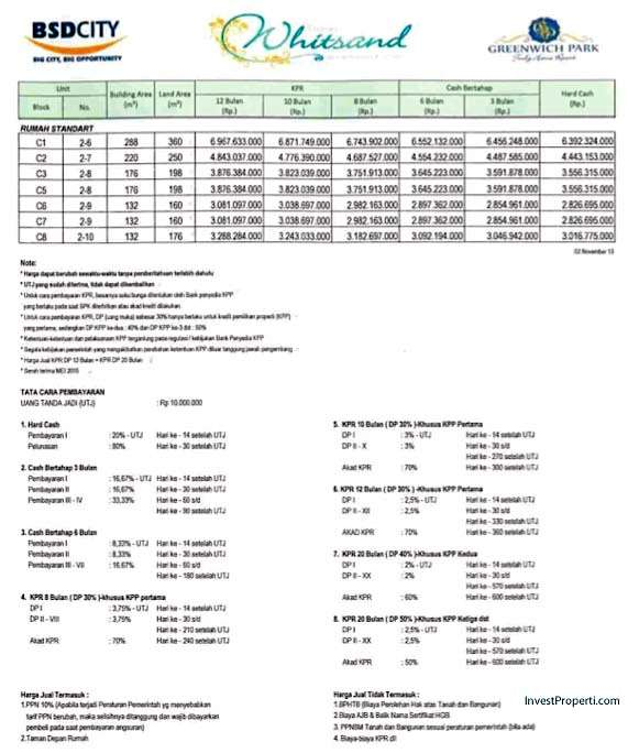 Price List Rumah Cluster Whitsand Greenwich Park BSD City
