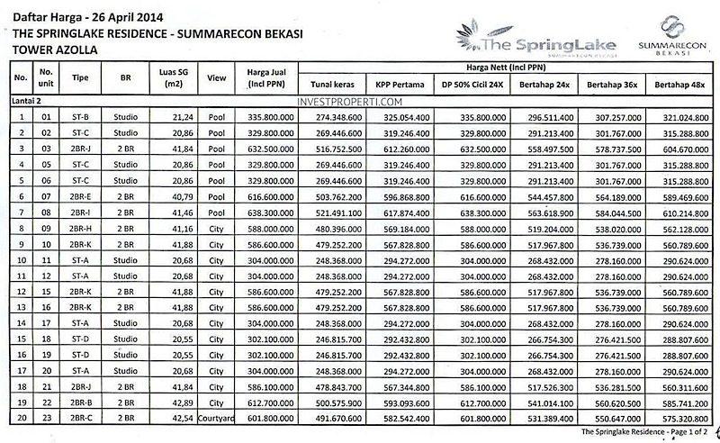 Price List The SpringLake Apartment Summarecon Bekasi (26-Apr-2014) Lt2