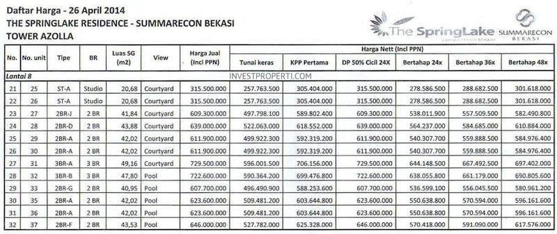Price List The SpringLake Apartment Summarecon Bekasi (26-Apr-2014) Lt8 Part 2