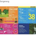 Perkembangan Kota Tangerang
