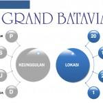 Keunggulan Grand Batavia Pasar Kemis