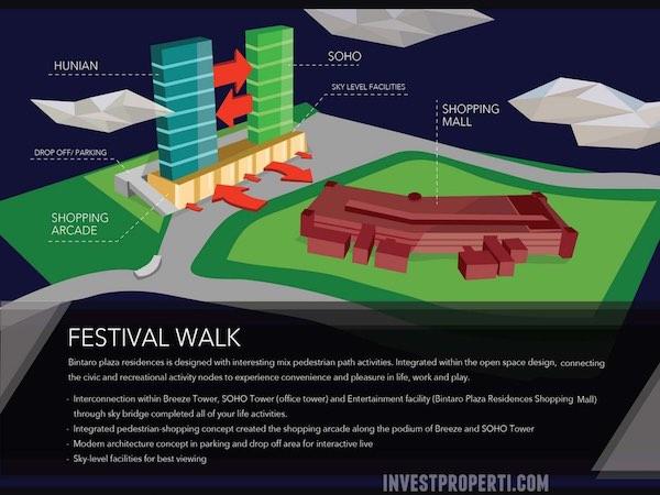 Bintaro Plaza Residence Festival Walk