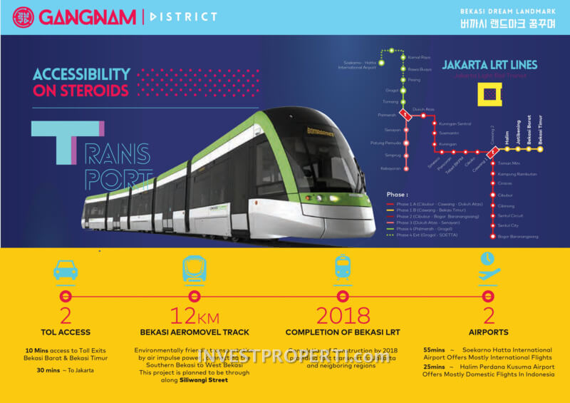 Gangnam District Bekasi Accessibilities