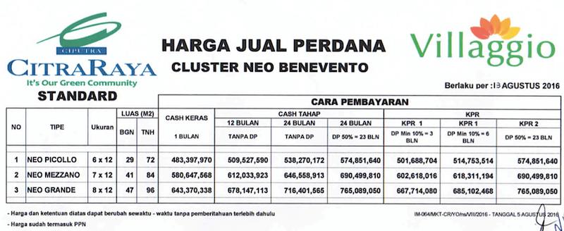 Price List Harga Rumah Cluster Neo Benevento Villaggio CitraRaya