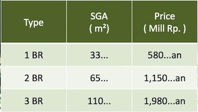 Price List Embarcadero Bintaro Apartemen Feb 2014