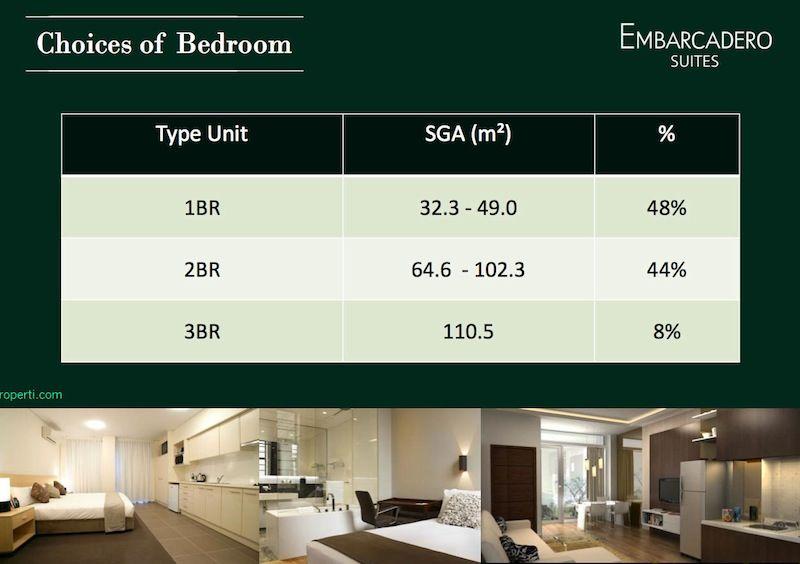 Tipe Unit Embarcadero Suites Apartemen Bintaro 9