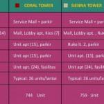 Deskripsi 4 Tower Apartemen Kota Ayodhya Tahap 1