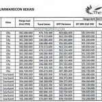Price List The SpringLake Apartment Summarecon Bekasi (26-Apr-2014) Lt1