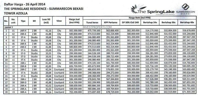 Price List The SpringLake Apartment Summarecon Bekasi (26-Apr-2014) Lt1