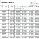 Price List The SpringLake Apartment Summarecon Bekasi (26-Apr-2014) Lt3-7
