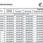 Price List The SpringLake Apartment Summarecon Bekasi (26-Apr-2014) Lt3-7 Part 2