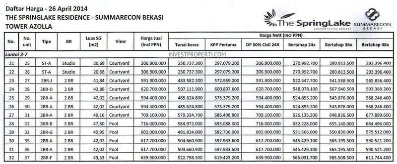 Price List The SpringLake Apartment Summarecon Bekasi (26-Apr-2014) Lt3-7 Part 2