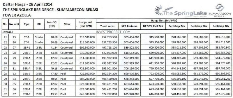 Price List The SpringLake Apartment Summarecon Bekasi (26-Apr-2014) Lt8 Part 2