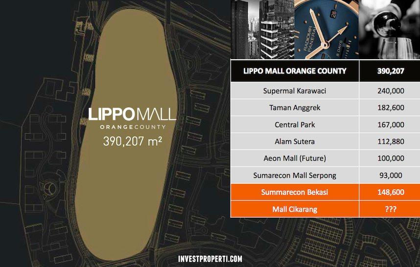 Lippo Mall Orange County Area