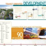 Citra Maja Raya - Transit Oriented Development