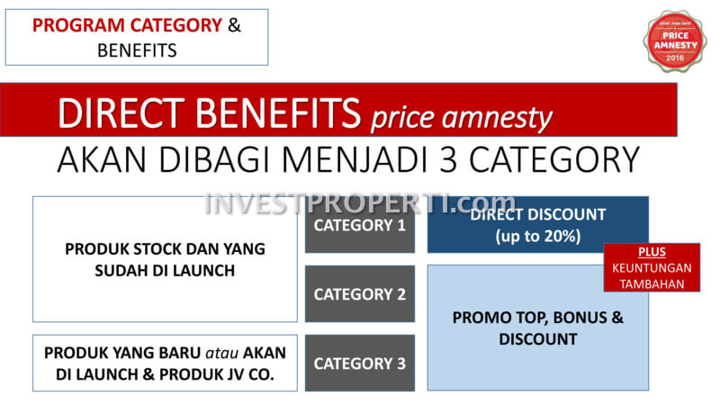 Price Amnesty Sinarmas Land