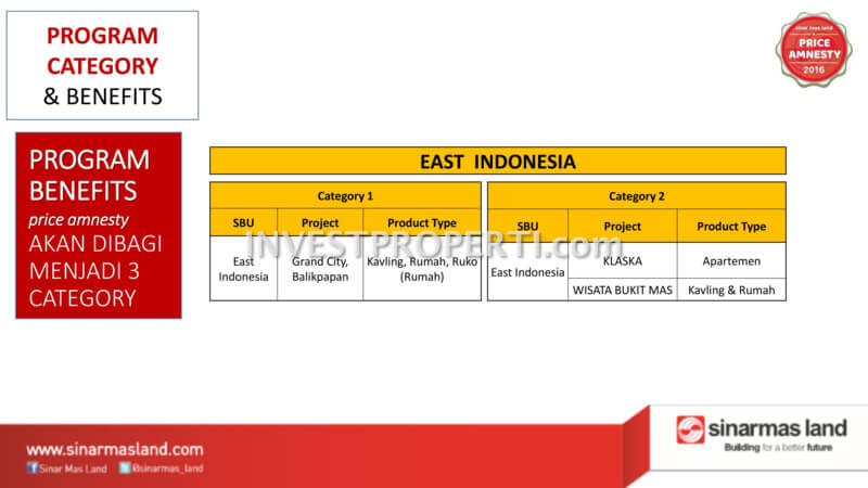Price Amnesty Sinarmas Land East Indonesia