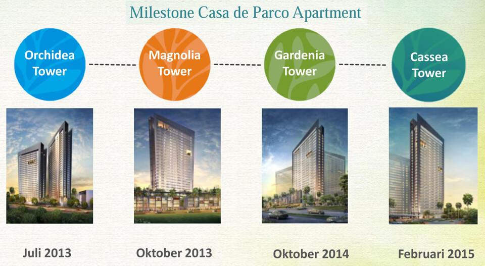 Milestone Apartemen Casa de Parco