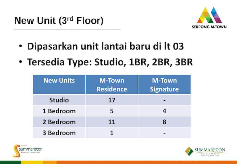 Unit Lantai 3 Serpong M-Town