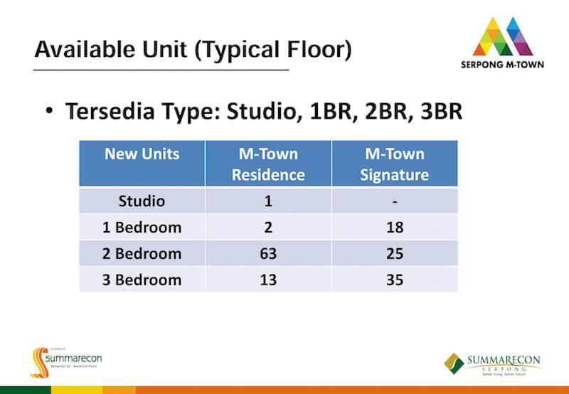 Unit Typical Floor Serpong M-Town