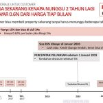 Illustrasi Keuntungan Customer dengan Price Lock Sinarmas Land