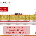 Unit Terbaru Ruko South Goldfinch Blok SGA