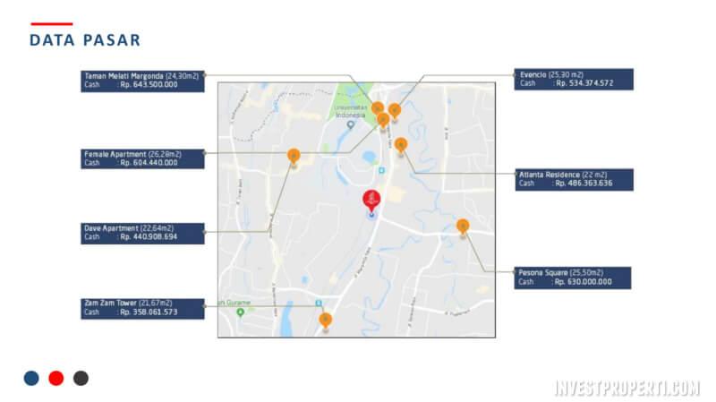 Perbandingan Harga Sewa Apartemen Sekitar Univ Indonesia