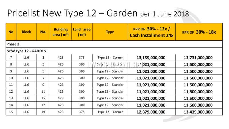 Price List Harga Rumah Lakewood Navapark Tipe 12