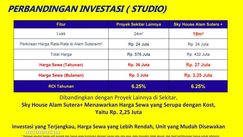 Investasi Apartemen Sky House Alam Sutera