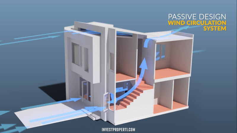Savasa Homes Wind Circulation