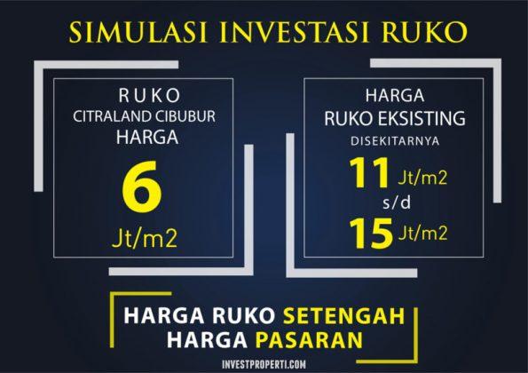 Simulasi Investasi Ruko Citraland Cibubur