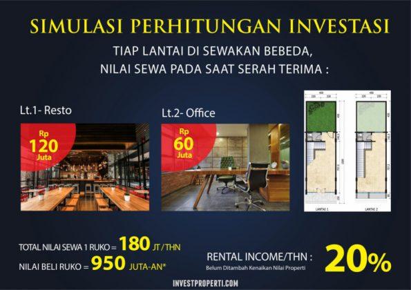 Simulasi Investasi Ruko Avenue 2 Citraland Cibubur