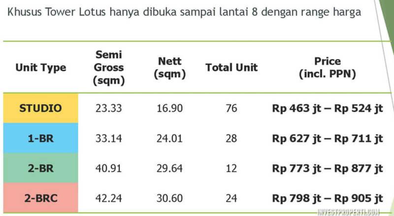 Price List Harga Apartemen Citra Living Jakarta