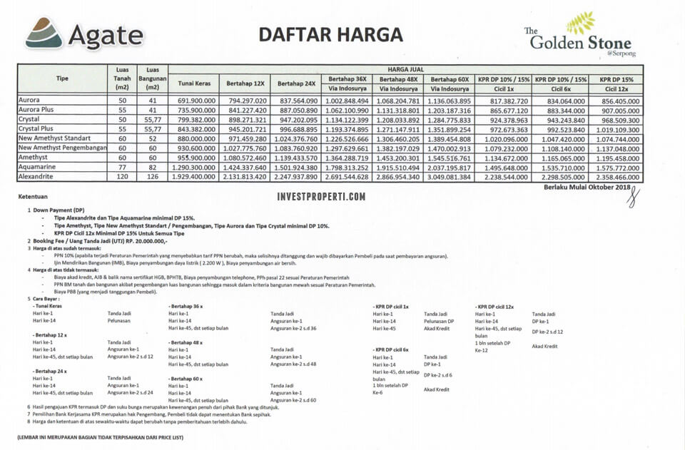 Price List Rumah Golden Stone Serpong Cluster Agate 2018