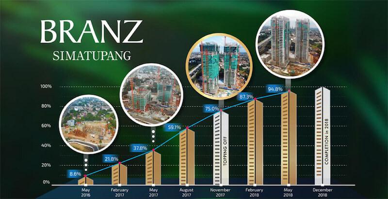 Schedule Pembangunan Branz Simatupang