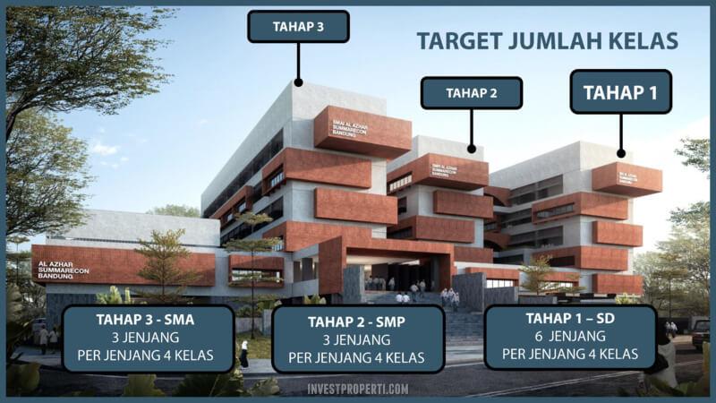 Target Kelas Sekolah Al-Azhar Summarecon Bandung
