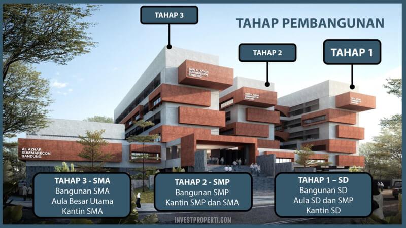 Tahapan Pembanguna Sekolah Al-Azhar Summarecon Bandung