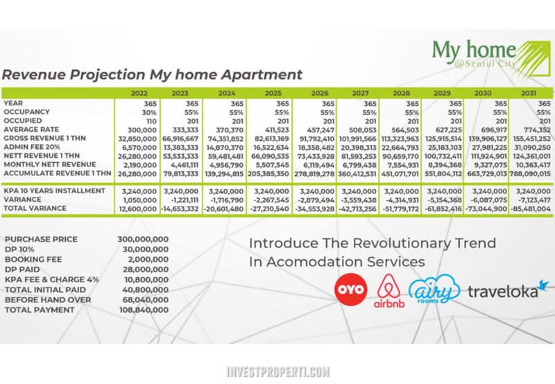 Revenue Projection My home Sentul CIty Apartment