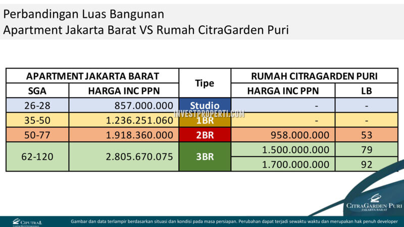 Perbandingan Harga Rumah vs Apartemen Jakarta Barat