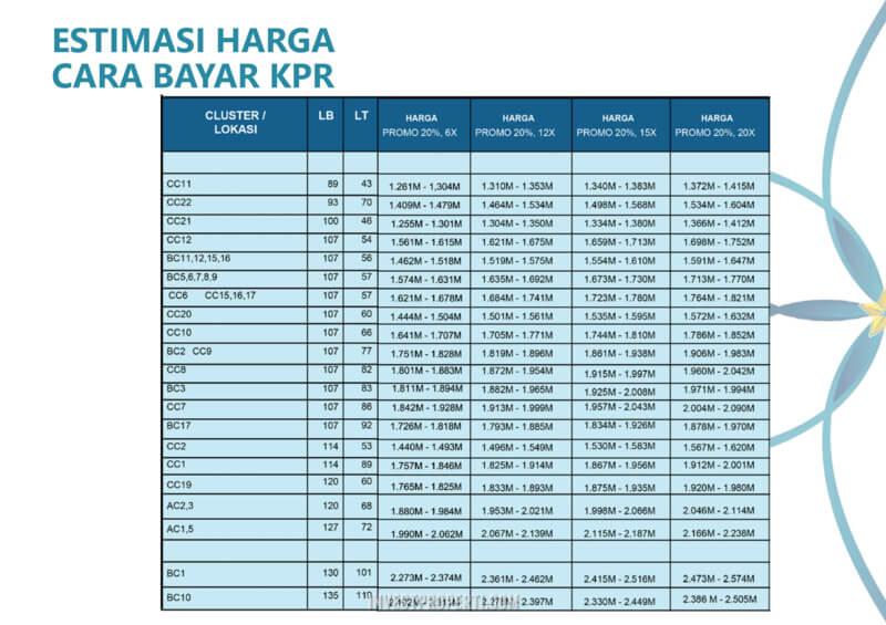 Harga Ruko Estrela Banjar Wijaya