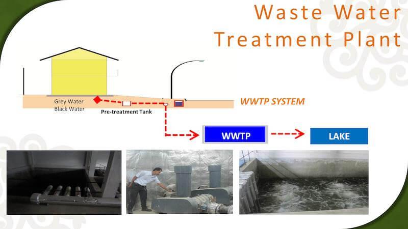Waste Water Treatment Plan The Orchard Bekasi