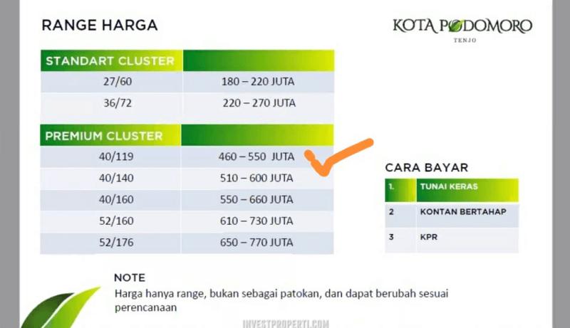 Price List Harga Rumah Kota Podomoro Tenjo