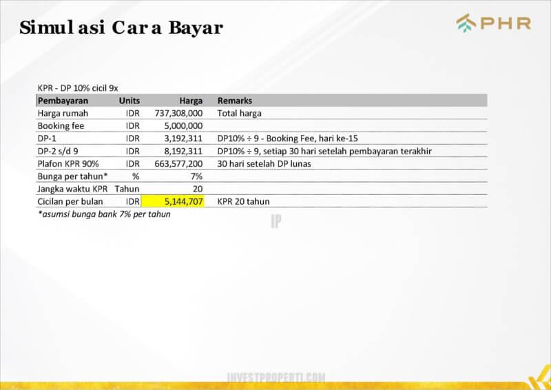 Simulasi Bayar Rumah Vittore PHR Bekasi KPR Dp 10%