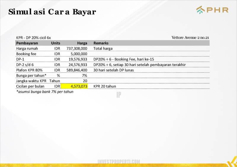 Simulasi Bayar Rumah Vittore PHR Bekasi KPR Dp 20%