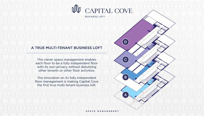 Capital Cove Business Loft BSD - Multi Tenant