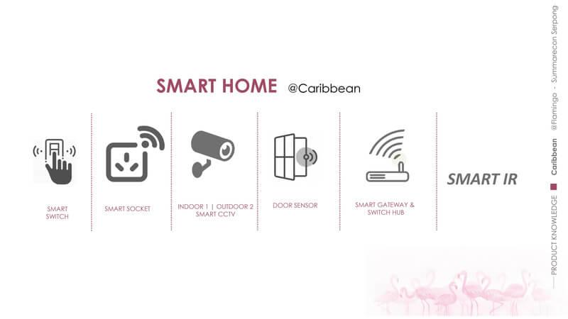 Smart Home Rumah Caribbean The Spring Summarecon Serpong